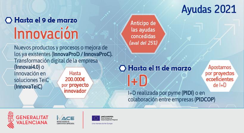 ayudas I+D+i en la Comunidad Valenciana